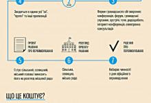Як правильно і недорого перейменувати вулицю Леніна, Сталіна чи Маркса (інструкція для місцевих громад)