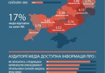 Лише 73% телерадіокомпаній Півдня та Сходу України опублікували інформацію про своїх власників