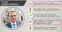 Комітет Виборців України шукав, і знайшов правду в словах Садового
