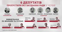 Шестеро депутатів пропустили всі засідання Ради в червні