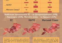 Соціологія: кожен четвертий мешканець Півдня і Сходу України хоче в ЄС, кожен сьомий — у Митний союз