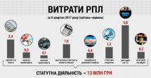РПЛ витратила половину коштів з держбюджету на рекламу в ЗМІ