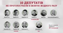 Аналіз голосування: 10 нардепів не проголосували в жовтні жодного разу