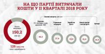 На що парламентські партії витратили більшість коштів у ІІ кварталі