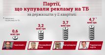 Три парламентські партії купують рекламу на ТБ за державні кошти