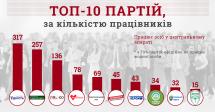 79% українських партій офіційно не мають жодного працівника