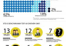 Лише 14% загальнонаціональних інтернет-ЗМІ демонструють прозорість своїх даних