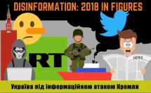2018 рік: Україна під інформаційною атакою Кремля