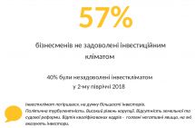 Європейська Бізнес Асоціація стверджує, що інвестиційна привабливість України впала