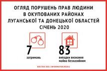 Огляд порушень прав людини в окупованих районах Луганської та Донецької областей | Січень 2020