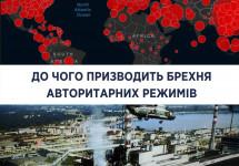 Інформаційна закритість Китаю – причина катастрофічного поширення коронавірусу