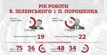 КВУ порівняв діяльність Зеленського і Порошенка за перший рік роботи