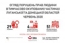 Огляд порушень прав людини на тимчасово окупованих частинах Луганської та Донецької областей: червень 2020 року