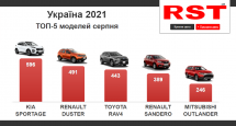Українці за місяць купили в автосалонах машин на $266 млн