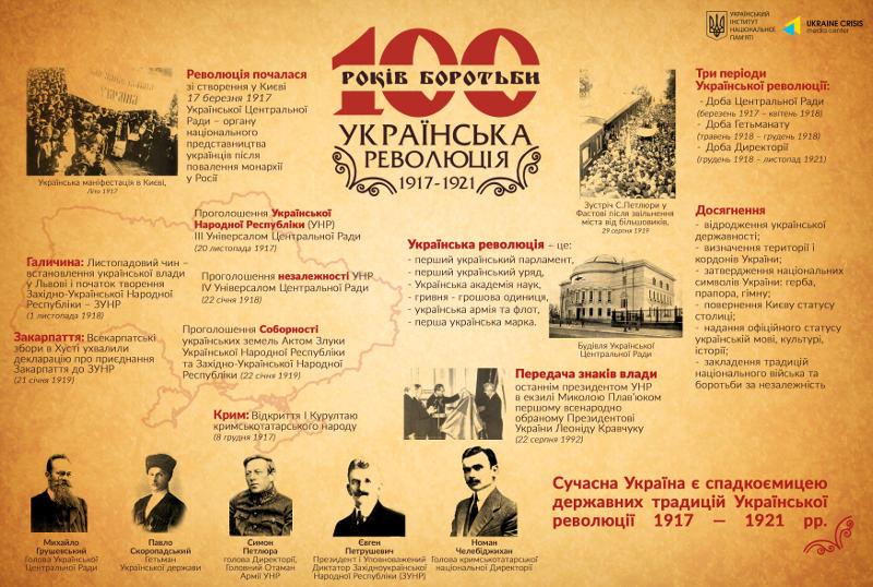 Українська революція 1917-1921