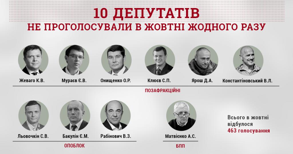 інфографіка_голосування