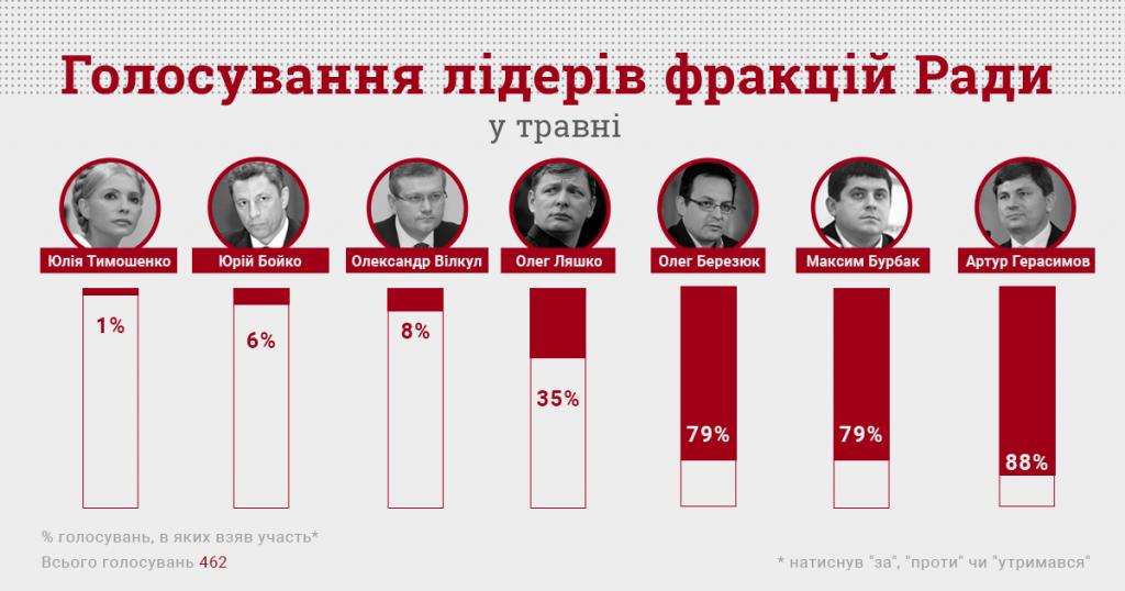 інфографіка_лідери фракцій