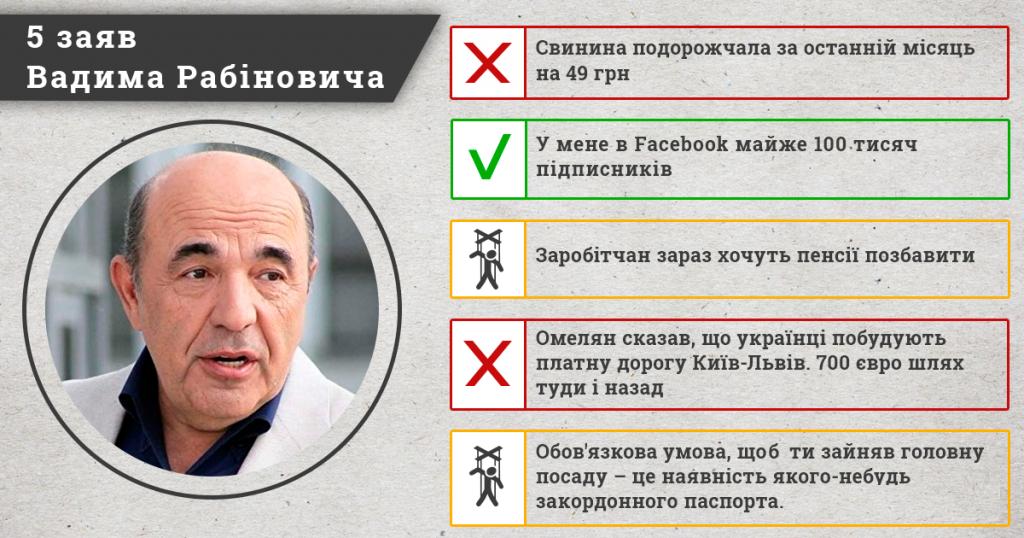 інофографіка_Рабінович
