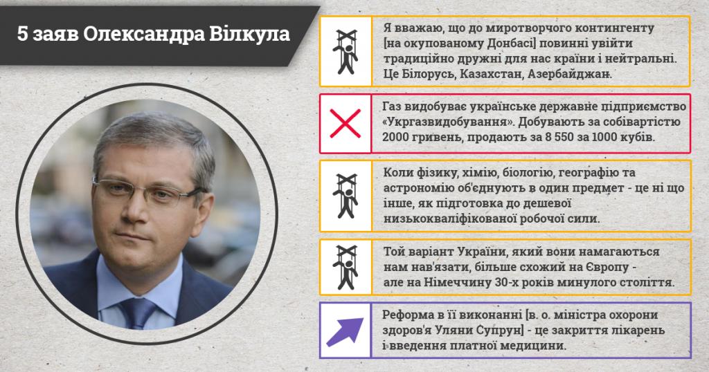 Вілкул_інфографіка
