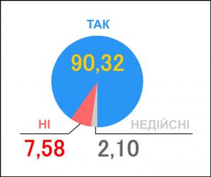 Ukr_Referendum_1991_Gen