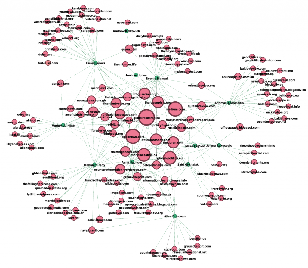network_graph
