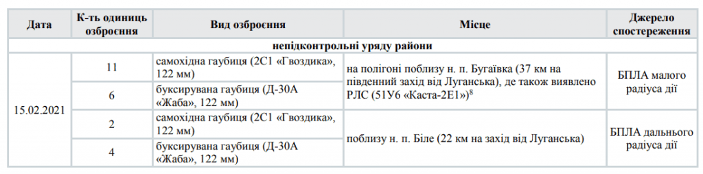 Vyyavlena-15-lyutogo-2021-roku-RLS-Kasta-2E1
